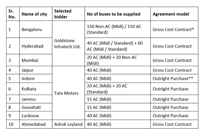 A table of Indian cities that have trialled or implemented electric buses