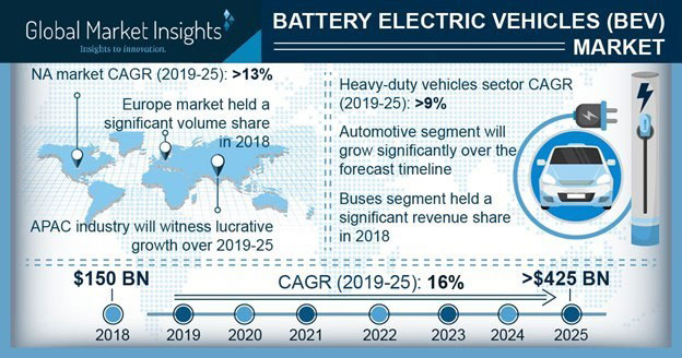 Battery electric vehicles market set to hit $425 billion by 2025
