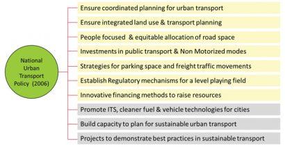 Public Transport Developments in Indian Cities - Intelligent