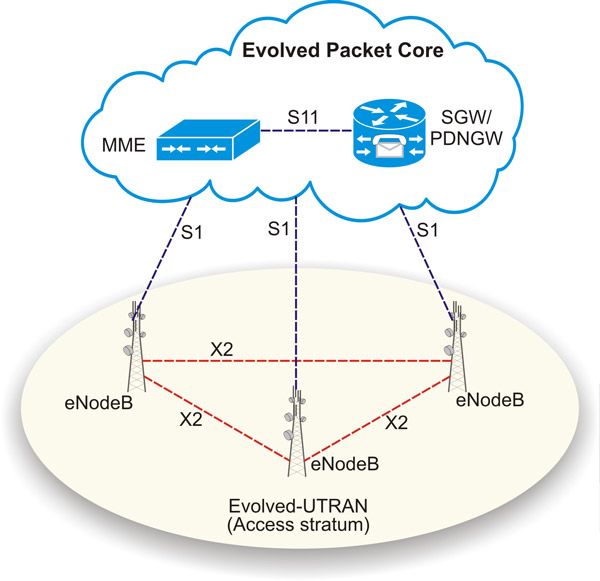 Carrying CBTC data over a public LTE network: fact or fiction?